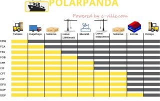 incoterms_polarpanda